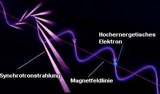 Synchrotonstrahlung